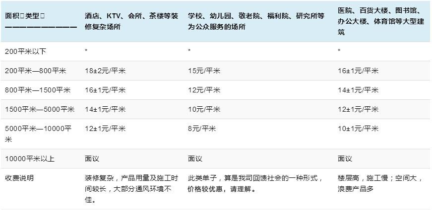工装除甲醛价格说明表